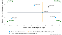 Wolseley Plc breached its 50 day moving average in a Bearish Manner : WOS-GB : October 27, 2016