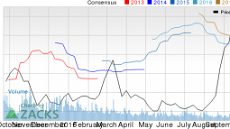 3 Reasons Why Tilly's (TLYS) is a Great Momentum Stock