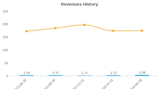 Zoom Telephonics, Inc. :ZMTP-US: Earnings Analysis: Q2, 2016 By the Numbers : August 3, 2016