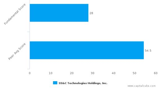 SS&C Technologies Holdings, Inc. – Value Analysis (NASDAQ:SSNC) : July 18, 2016