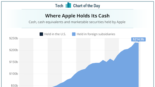 Look at how much Apple's overseas cash hoard has grown in the last 8 years