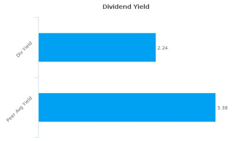 Cogeco, Inc. : CGO-CA: Dividend Analysis : July 20th, 2016 (record date) : By the numbers : July 18, 2016