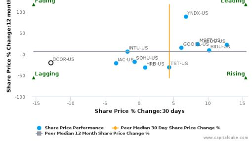 Blucora, Inc. breached its 50 day moving average in a Bearish Manner : BCOR-US : August 22, 2016
