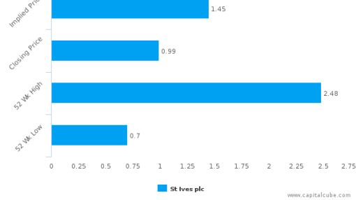 St. Ives Plc : Fairly valued, but don't skip the other factors