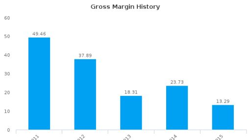 JKX Oil & Gas Plc :JKX-GB: Earnings Analysis: 2015 By the Numbers