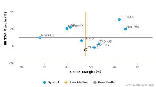 Lantronix, Inc. :LTRX-US: Earnings Analysis: 2016 By the Numbers : August 24, 2016
