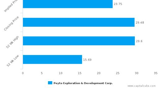 Peyto Exploration & Development Corp. : Marginally overvalued, maybe a Safety?
