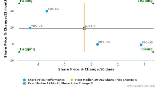 Alexander's, Inc. breached its 50 day moving average in a Bullish Manner : ALX-US : September 5, 2016