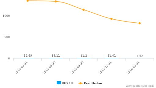 Panhandle Oil & Gas, Inc. :PHX-US: Earnings Analysis: Q2, 2016 By the Numbers