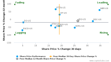 Transocean Ltd.: Strong price momentum but will it sustain?