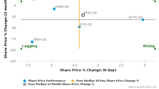 RPX Corp. breached its 50 day moving average in a Bearish Manner : RPXC-US : September 26, 2016