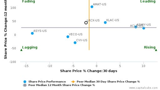 Lam Research Corp. breached its 50 day moving average in a Bearish Manner : LRCX-US : September 26, 2016