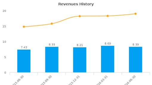 HopFed Bancorp, Inc. :HFBC-US: Earnings Analysis: Q2, 2016 By the Numbers : August 9, 2016