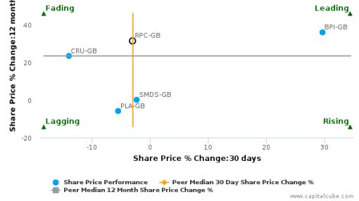 RPC Group Plc breached its 50 day moving average in a Bullish Manner : RPC-GB : July 11, 2016