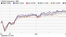 Time for These Small-Cap Blend ETFs?
