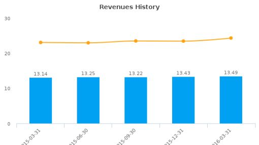 BankFinancial Corp. :BFIN-US: Earnings Analysis: Q1, 2016 By the Numbers