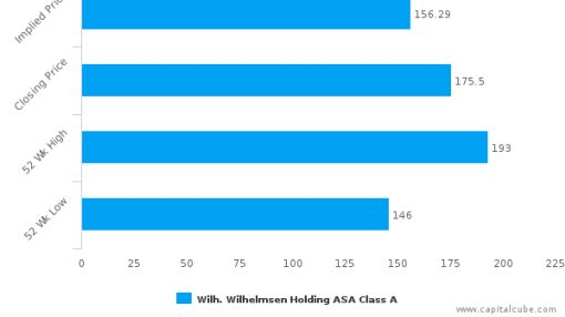 Wilh. Wilhelmsen Holding ASA : Marginally overvalued, maybe a Safety?
