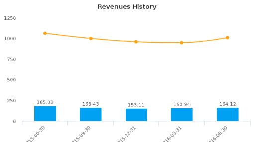 Accuride Corp. :ACW-US: Earnings Analysis: Q2, 2016 By the Numbers : August 3, 2016