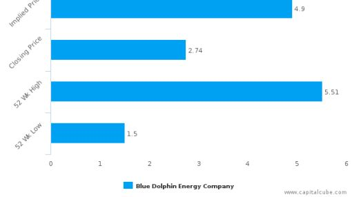 Blue Dolphin Energy Co.: Sudden move in price, will it continue?