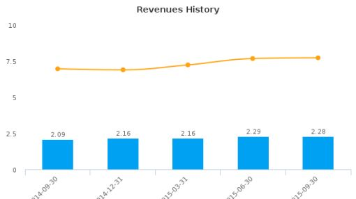 Choice Bancorp, Inc. Earnings Q3, 2015