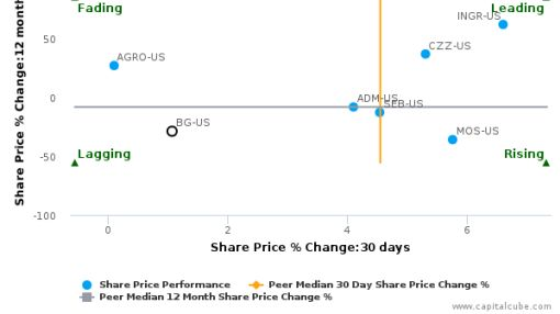 Bunge Ltd. breached its 50 day moving average in a Bullish Manner : BG-US : July 25, 2016