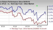 Prologis' (PLD) Rating Upgraded: Time to Buy the Stock?