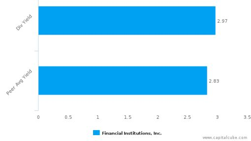 Financial Institutions, Inc. : FISI-US: Dividend Analysis : September 12th, 2016 (record date) : By the numbers : September 14, 2016