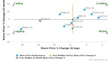 Nielsen Holdings Plc breached its 50 day moving average in a Bearish Manner : NLSN-US : October 26, 2016
