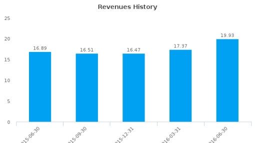 Access National Corp. :ANCX-US: Earnings Analysis: Q2, 2016 By the Numbers : July 21, 2016