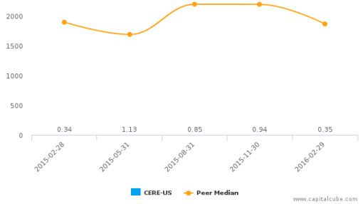 Ceres, Inc. :CERE-US: Earnings Analysis: Q2, 2016 By the Numbers : June 22, 2016