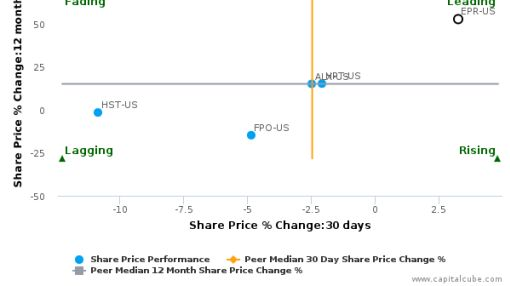 EPR Properties breached its 50 day moving average in a Bullish Manner : EPR-US : September 27, 2016