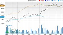 Is Vishay Intertechnology (VSH) a Great Growth Stock?