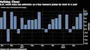 Retail Sales Show U.S. Consumer Keeping Foot on Growth Pedal