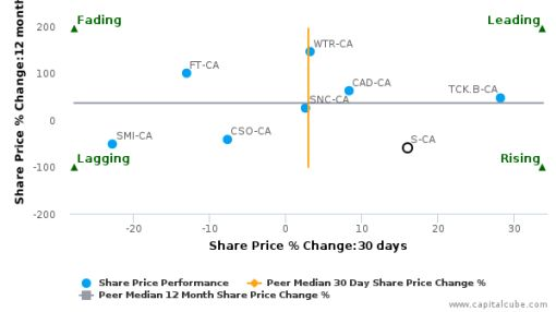 Sherritt International Corp. breached its 50 day moving average in a Bullish Manner : S-CA : July 5, 2016