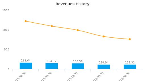 Newpark Resources, Inc. :NR-US: Earnings Analysis: Q2, 2016 By the Numbers : August 10, 2016