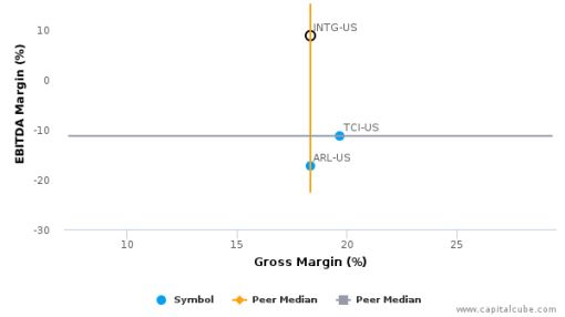 InterGroup Corp. :INTG-US: Earnings Analysis: Q3, 2016 By the Numbers