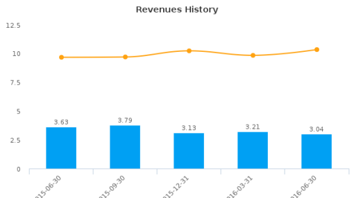 Broadway Financial Corp. :BYFC-US: Earnings Analysis: Q2, 2016 By the Numbers : August 9, 2016