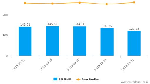 Bel Fuse, Inc. :BELFB-US: Earnings Analysis: Q1, 2016 By the Numbers
