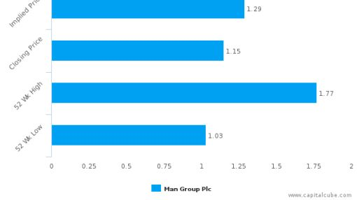 Man Group Plc : Nothing new to offer? Neutral outlook
