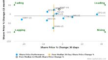 Ross Stores, Inc. breached its 50 day moving average in a Bearish Manner : ROST-US : October 26, 2016