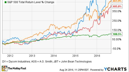 3 Profitable Mid-Cap Stocks That Have Returned More Than 400% in 5 Years -- and Have Room to Run