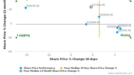 Havells India Ltd. breached its 50 day moving average in a Bullish Manner : 517354-IN : July 22, 2016