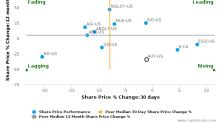 Yamana Gold, Inc. breached its 50 day moving average in a Bearish Manner : AUY-US : April 26, 2017