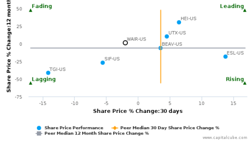 Wesco Aircraft Holdings, Inc. breached its 50 day moving average in a Bullish Manner : WAIR-US : August 10, 2016