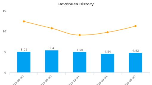 Sierra Monitor Corp. :SRMC-US: Earnings Analysis: Q2, 2016 By the Numbers : August 9, 2016