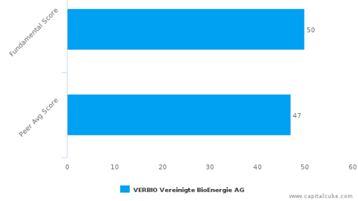 VERBIO Vereinigte BioEnergie AG – Value Analysis (XETRA:VBK) : September 23, 2016