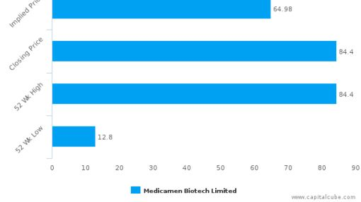 Medicamen Biotech Ltd. : Overvalued relative to peers, but may deserve another look