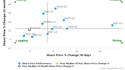 ePlus, Inc. breached its 50 day moving average in a Bearish Manner : PLUS-US : August 18, 2016