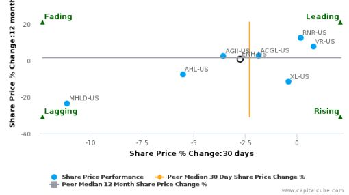 Endurance Specialty Holdings Ltd. breached its 50 day moving average in a Bullish Manner : ENH-US : July 11, 2016