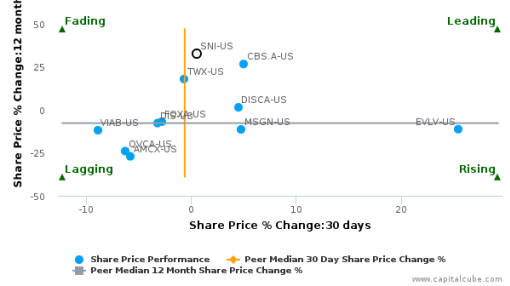 Scripps Networks Interactive, Inc. breached its 50 day moving average in a Bullish Manner : SNI-US : September 30, 2016